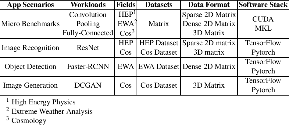 Figure 4 for HPC AI500: A Benchmark Suite for HPC AI Systems