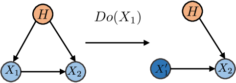 Figure 1 for Disentangling Observed Causal Effects from Latent Confounders using Method of Moments