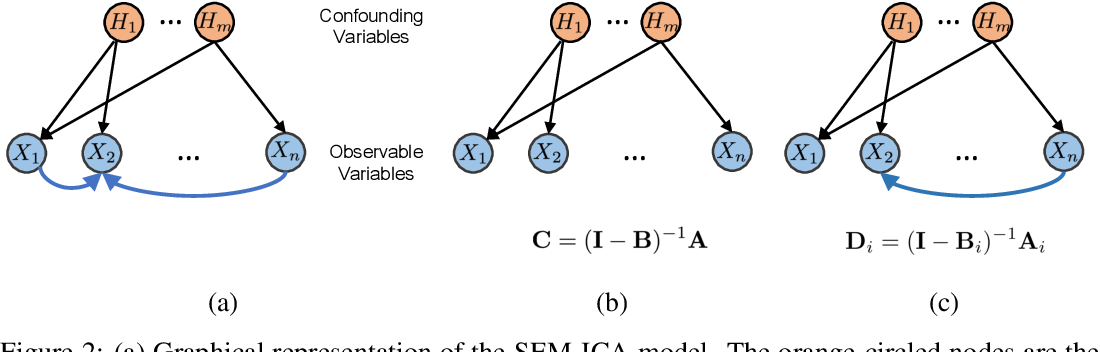 Figure 2 for Disentangling Observed Causal Effects from Latent Confounders using Method of Moments