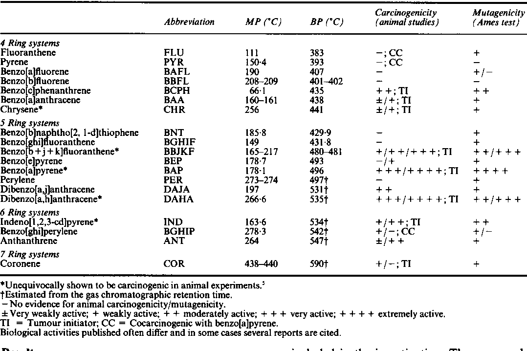 Table 1 from Risk of cancer from the use of tar bitumen in