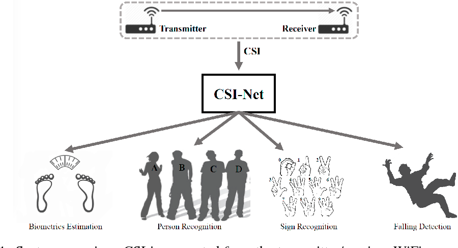 Figure 1 for CSI-Net: Unified Human Body Characterization and Action Recognition