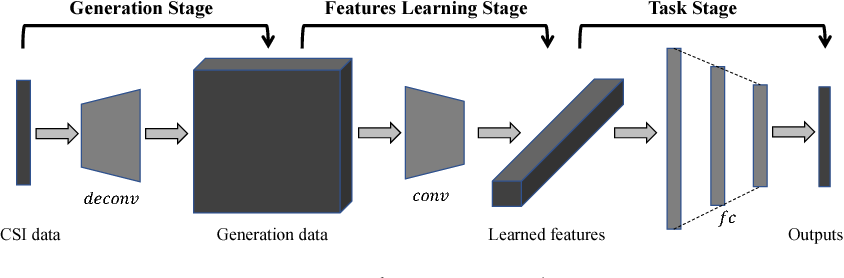 Figure 3 for CSI-Net: Unified Human Body Characterization and Action Recognition