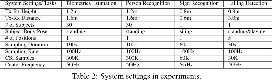 Figure 4 for CSI-Net: Unified Human Body Characterization and Action Recognition
