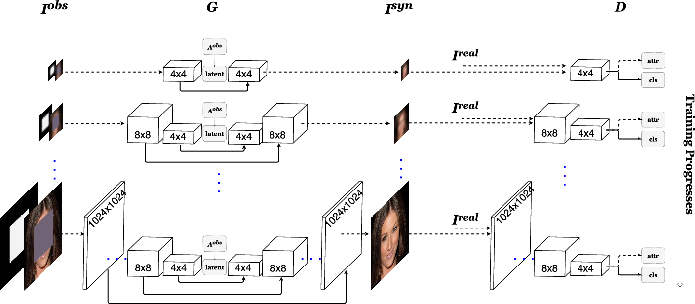 Figure 3 for High Resolution Face Completion with Multiple Controllable Attributes via Fully End-to-End Progressive Generative Adversarial Networks