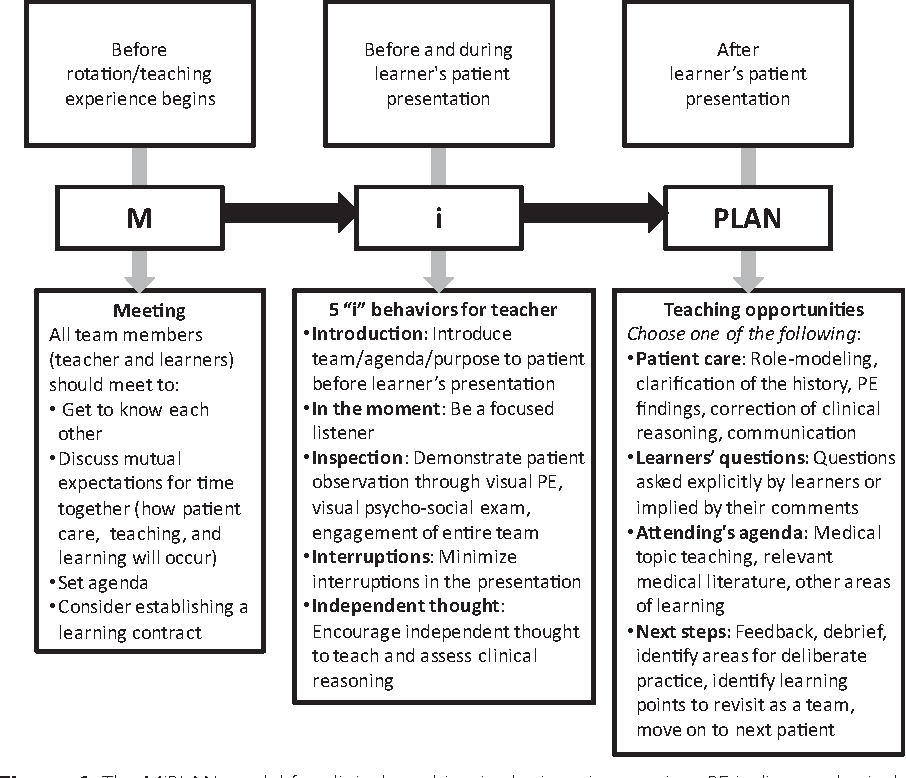 Figure 1 from MiPLAN: a learner-centered model for bedside teaching