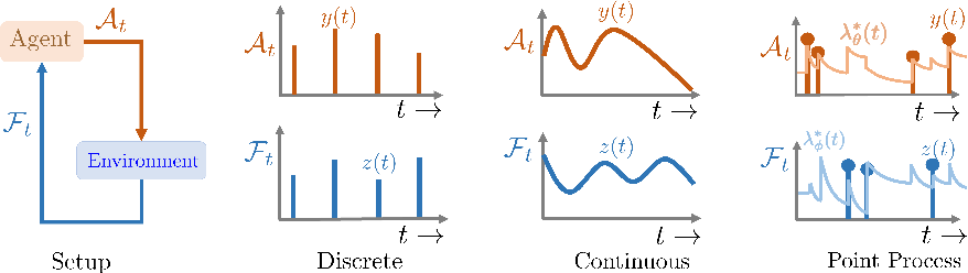 Figure 1 for Deep Reinforcement Learning of Marked Temporal Point Processes