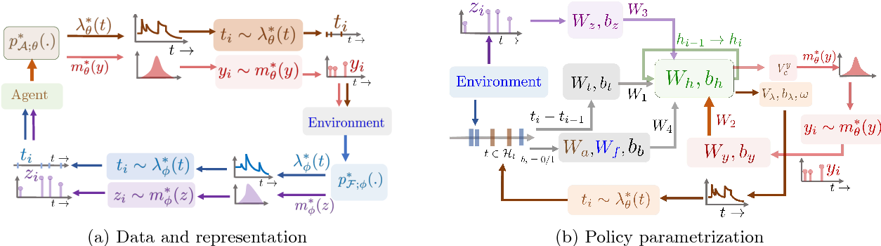 Figure 3 for Deep Reinforcement Learning of Marked Temporal Point Processes