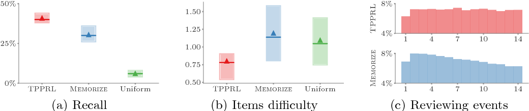 Figure 4 for Deep Reinforcement Learning of Marked Temporal Point Processes