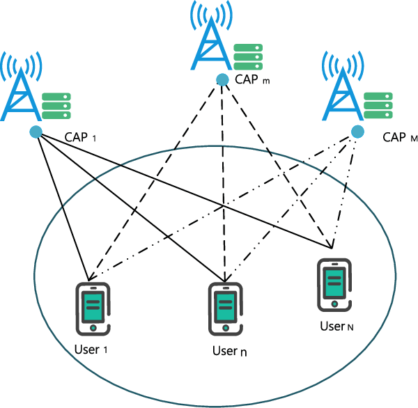 Figure 1 for Deep Reinforcement Learning Based Mobile Edge Computing for Intelligent Internet of Things