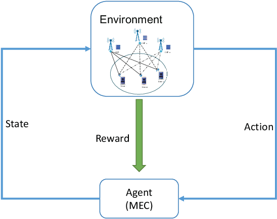Figure 2 for Deep Reinforcement Learning Based Mobile Edge Computing for Intelligent Internet of Things