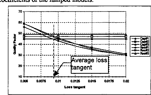 Figure 4: Simulated Q-factors vs. nitide loss tangent. Horizontal lines represent the Q-factor measurements of the resonators. The actual loss tangent of the nitrde is found at the intersection point of the simulation and measurement results.