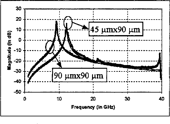 Figure 5: Comparison of Y12 of the SM capacitor model with measurements (thick: measurements, thi: model).