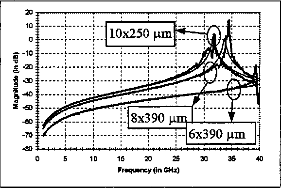 Figure 6: Comparison of Y12 of the interdigital capacitor model with measements (thick: meurements, tiin: model).