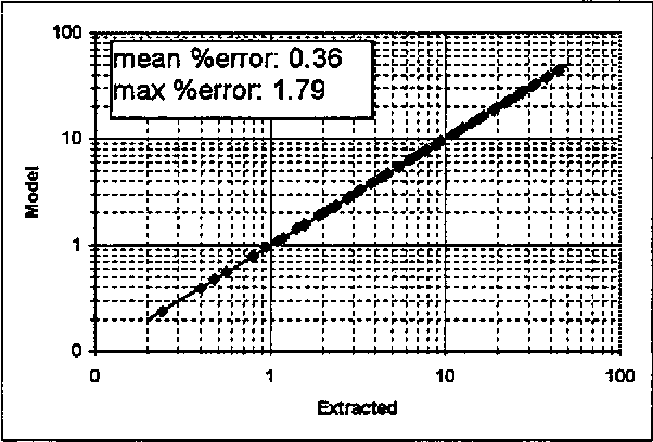 Figure 7: Individually extracted C (pF) values vs. scalable design equation results for the M]M capacitor.
