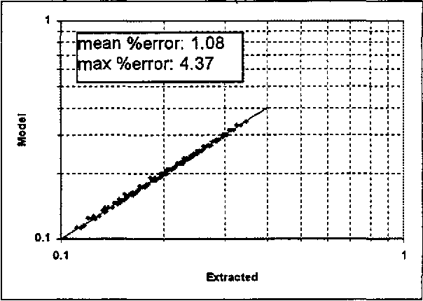 Figure 10: Individually extracted L (nH) values vs. scalable design equation results for the interdigital capacitor.