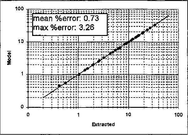 Figure 11: Individually extracted L (nH) values vs. scalable design equation results for the square-spiral inductor.
