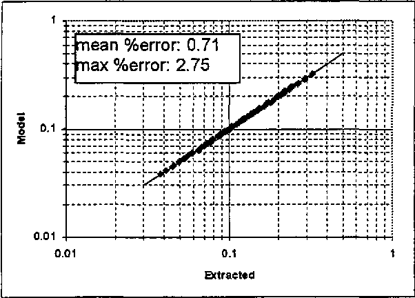 Figure 8: Individually extracted L (nH) values vs. scalable design equation results for theMM capacitor.