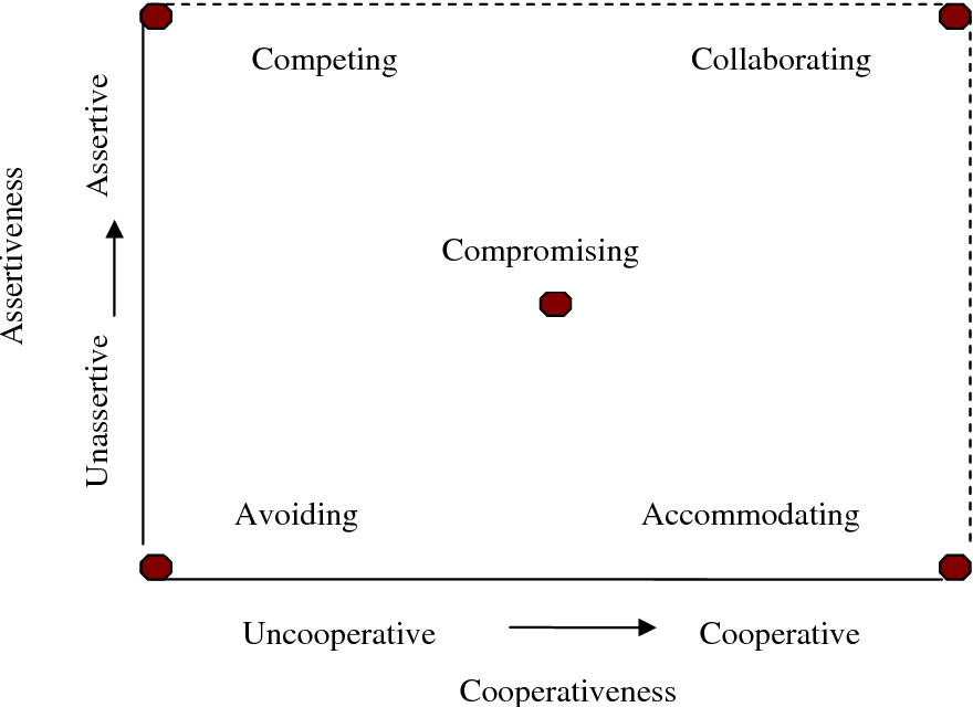 Conflict management accommodating