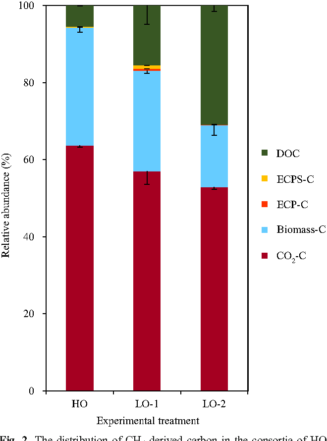 Conversion of methane-derived carbon and microbial community