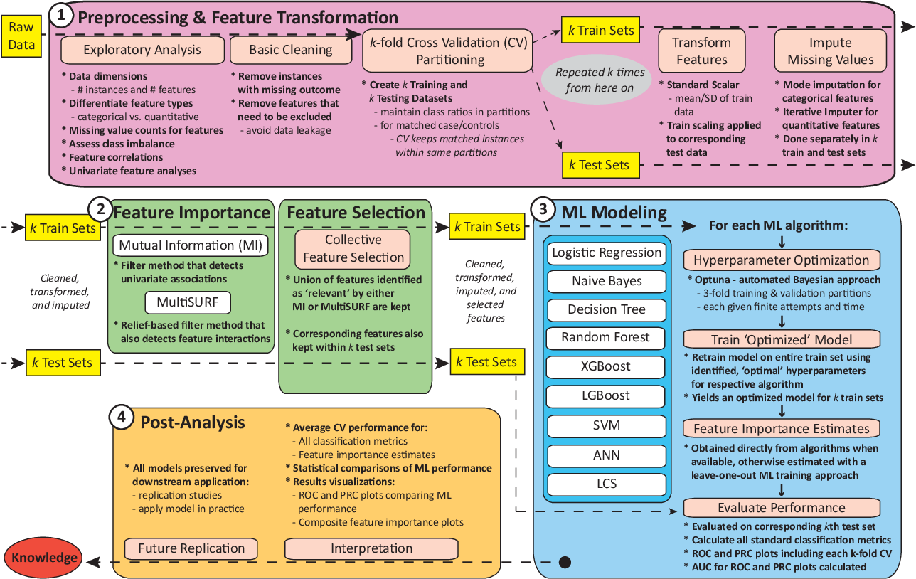 Figure 1 for A Rigorous Machine Learning Analysis Pipeline for Biomedical Binary Classification: Application in Pancreatic Cancer Nested Case-control Studies with Implications for Bias Assessments