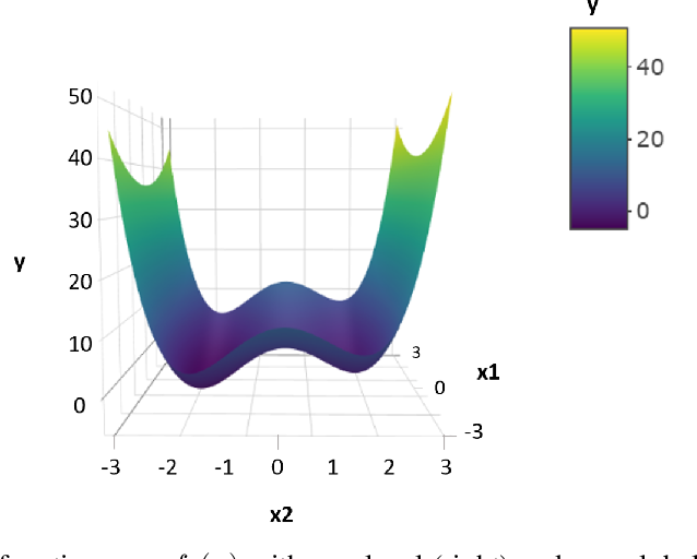 Figure 1 for Empirical Study on the Benefits of Multiobjectivization for Solving Single-Objective Problems