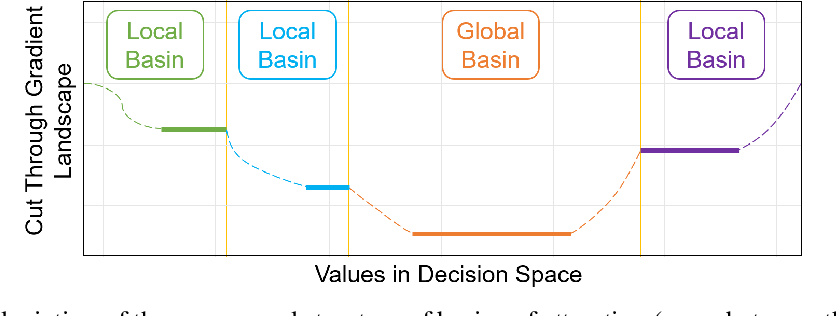 Figure 2 for Empirical Study on the Benefits of Multiobjectivization for Solving Single-Objective Problems