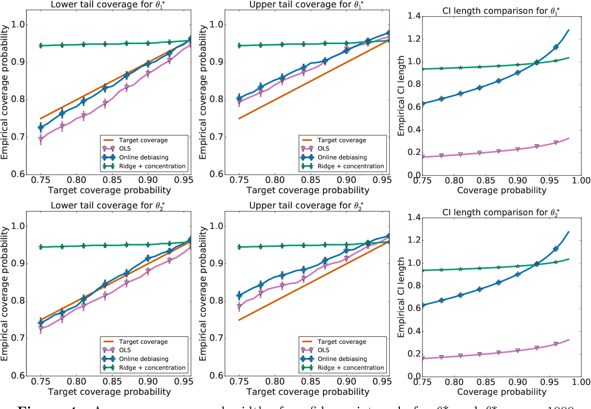 Figure 4 for Near-optimal inference in adaptive linear regression