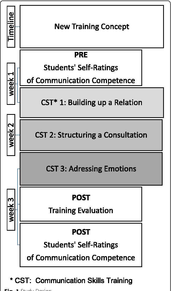 Fig. 1 Study Design