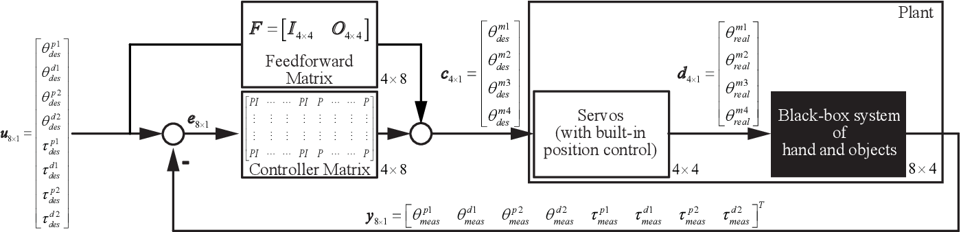 Figure 3 for Proprioception-Based Grasping for Unknown Objects Using a Series-Elastic-Actuated Gripper