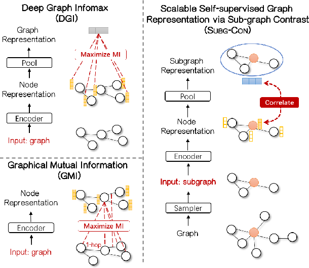 Figure 1 for Sub-graph Contrast for Scalable Self-Supervised Graph Representation Learning