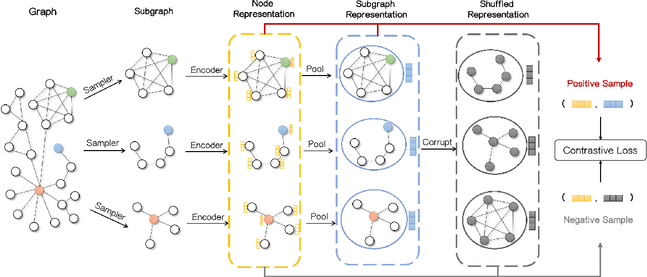Figure 2 for Sub-graph Contrast for Scalable Self-Supervised Graph Representation Learning