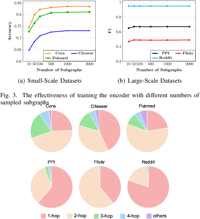 Figure 3 for Sub-graph Contrast for Scalable Self-Supervised Graph Representation Learning