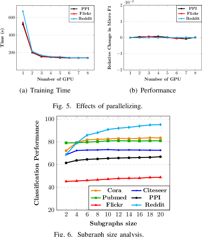 Figure 4 for Sub-graph Contrast for Scalable Self-Supervised Graph Representation Learning