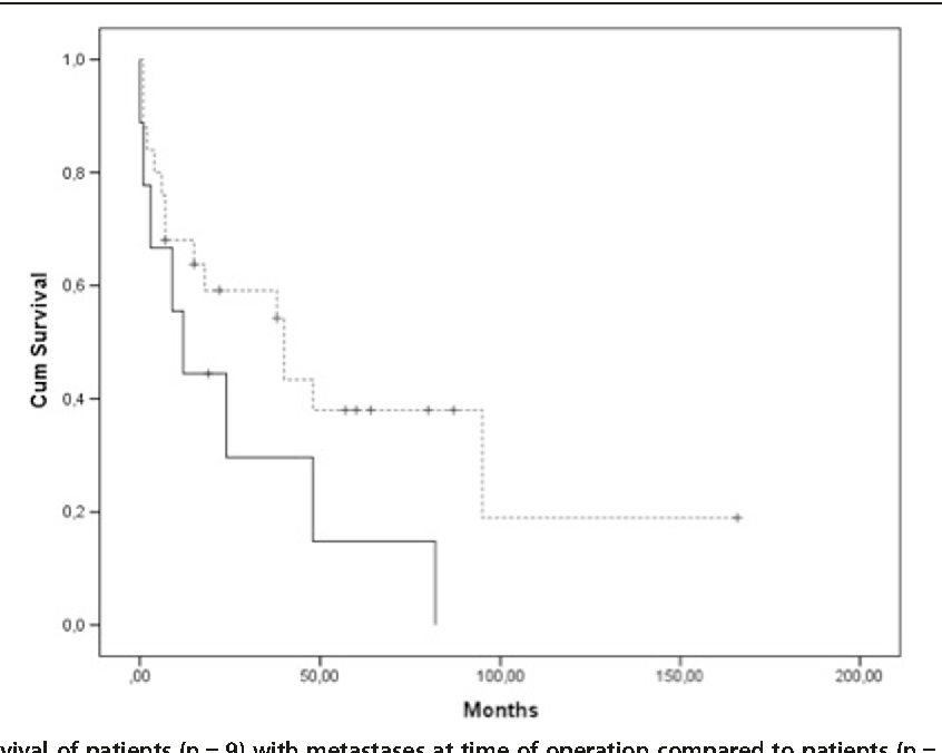 Analysis of surgical and oncological outcome in internal and