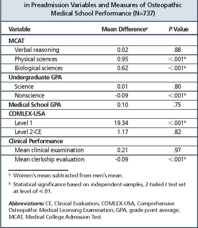 Table 3 from Prediction of Osteopathic Medical School