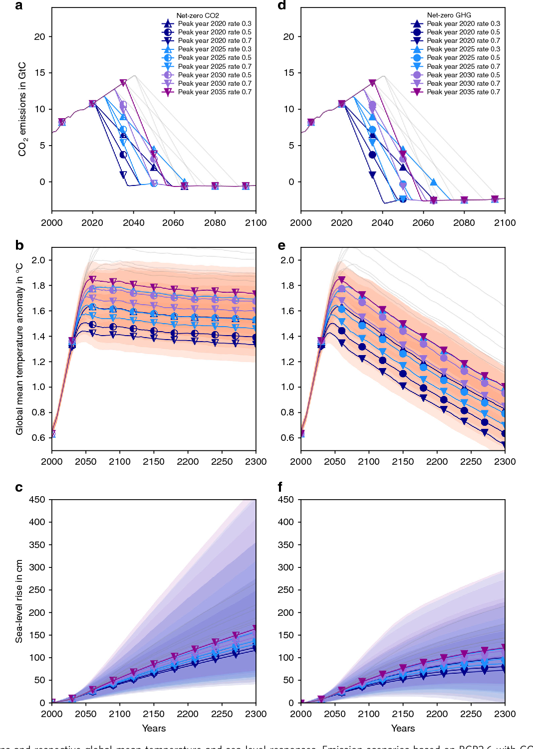 Committed Sea Level Rise Under The Paris Agreement And The Legacy Of
