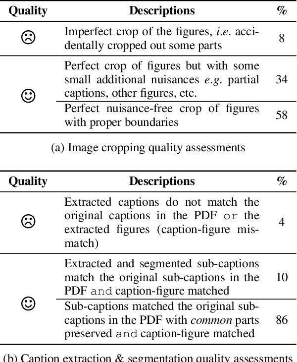 Figure 2 for MELINDA: A Multimodal Dataset for Biomedical Experiment Method Classification