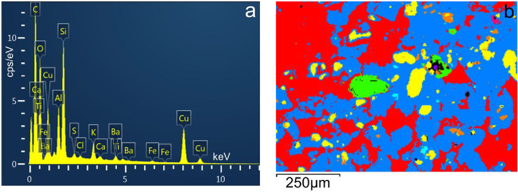 Pigment-size effect on the physico-chemical behavior of