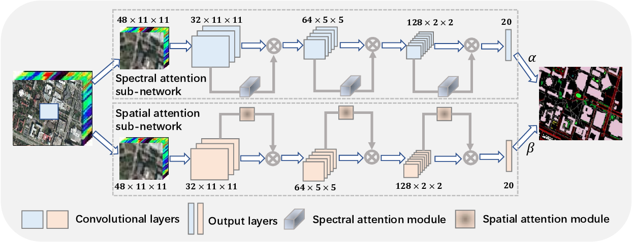 Figure 1 for Hyperspectral Image Classification with Attention Aided CNNs