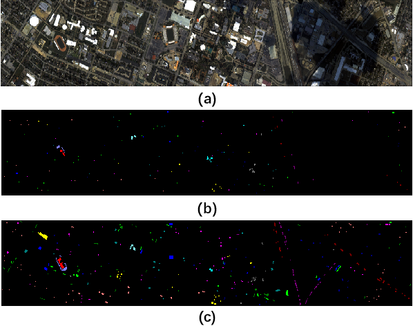 Figure 3 for Hyperspectral Image Classification with Attention Aided CNNs