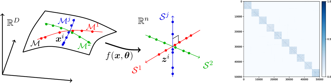 Figure 1 for ReduNet: A White-box Deep Network from the Principle of Maximizing Rate Reduction