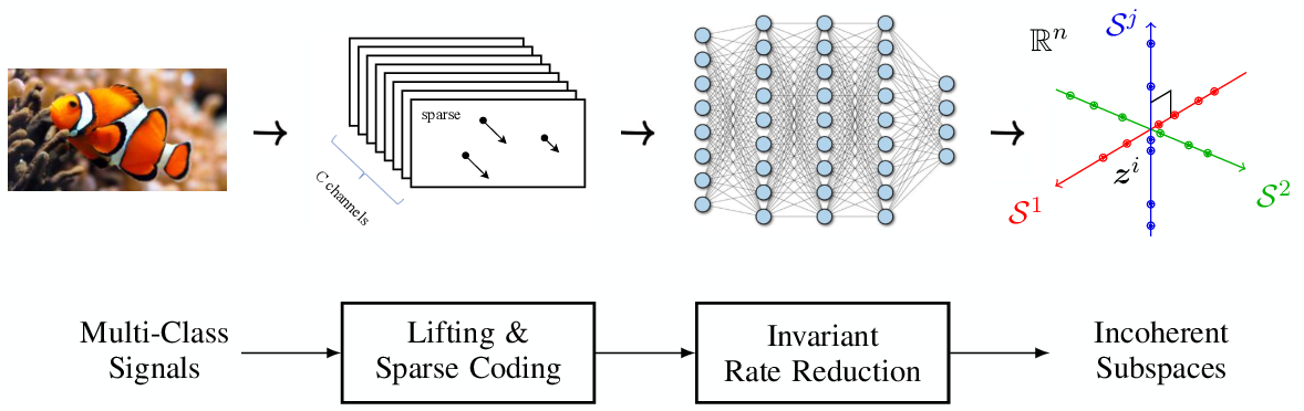 Figure 2 for ReduNet: A White-box Deep Network from the Principle of Maximizing Rate Reduction