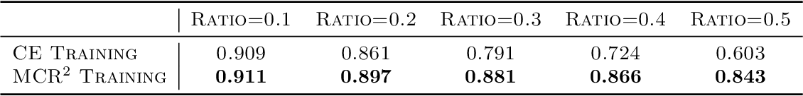 Figure 3 for ReduNet: A White-box Deep Network from the Principle of Maximizing Rate Reduction