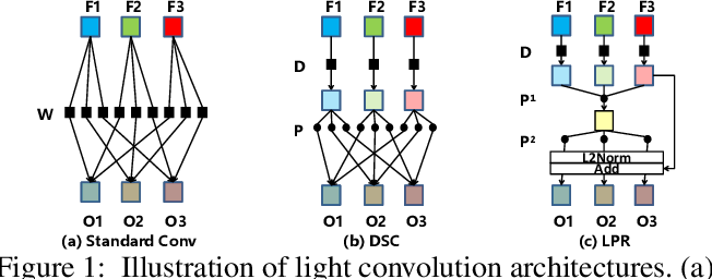 Figure 1 for LPRNet: Lightweight Deep Network by Low-rank Pointwise Residual Convolution