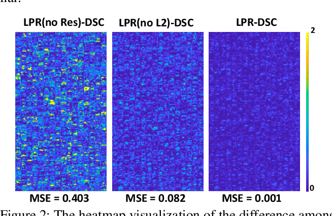 Figure 4 for LPRNet: Lightweight Deep Network by Low-rank Pointwise Residual Convolution