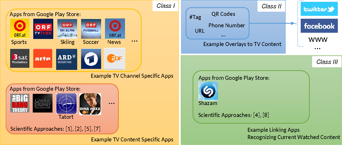 Snapscreen: Linking Traditional TV and the Internet - Semantic Scholar