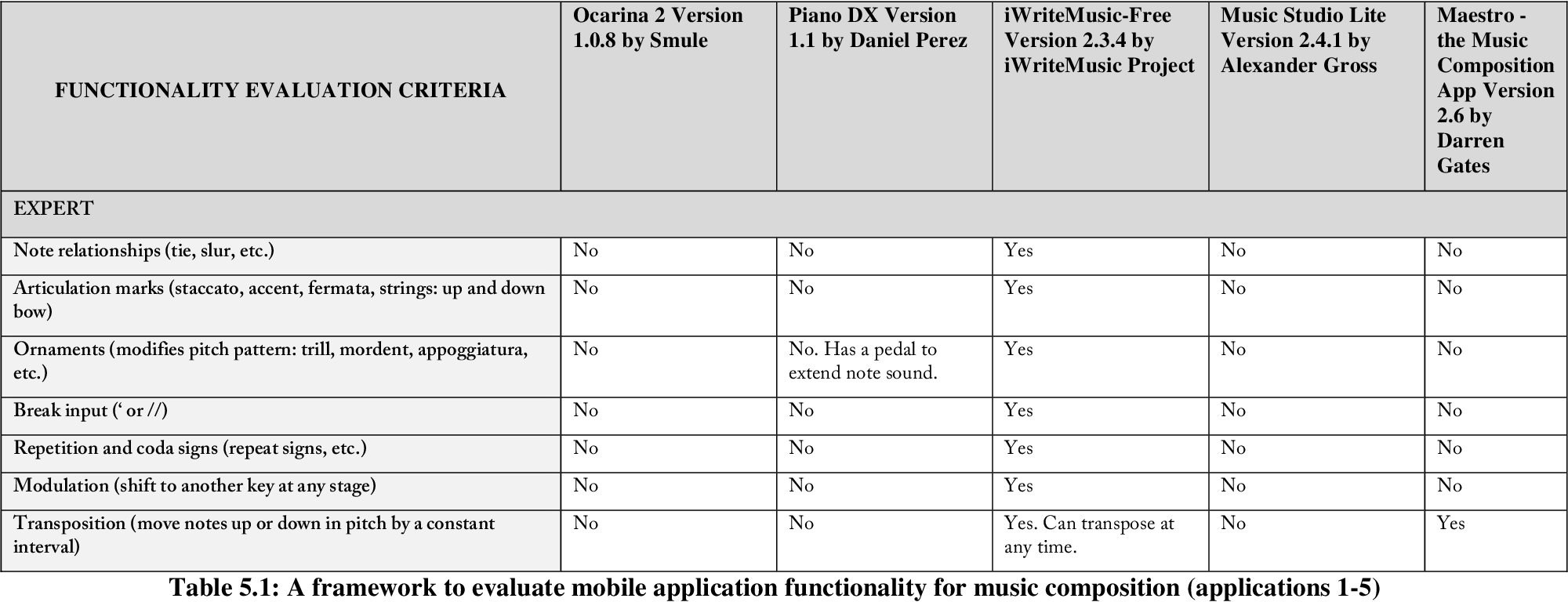 A framework to evaluate the functionality of mobile
