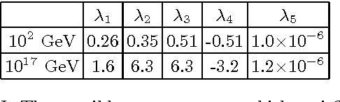 TABLE I: The possible parameter set which satisfies constraints from the inflation and the dark matter at the scales of O(102) GeV and O(1017) GeV.