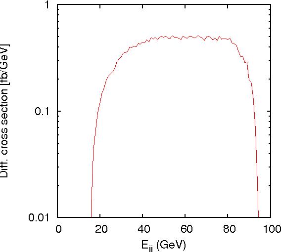 FIG. 2: The distribution of Ejj for the differential cross section for e +e− → H+H− → W+(∗)W−(∗)AA → jj`νAA. In our parameter set, the endpoint of Ejj is estimated at 15 GeV < Ejj < 94 GeV.