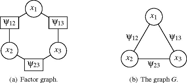 Figure 1 for Message-Passing Algorithms for Quadratic Minimization